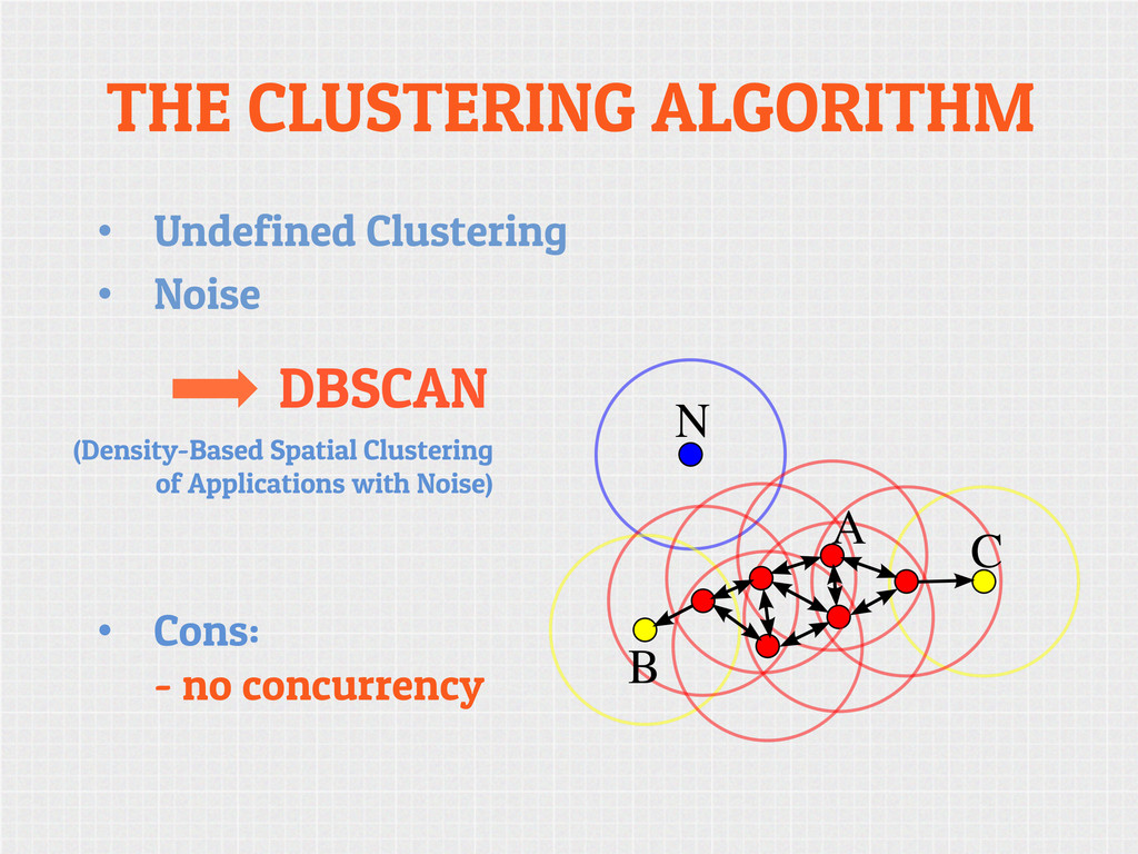 THE CLUSTERING ALGORITHM • Undefined Clusterin...