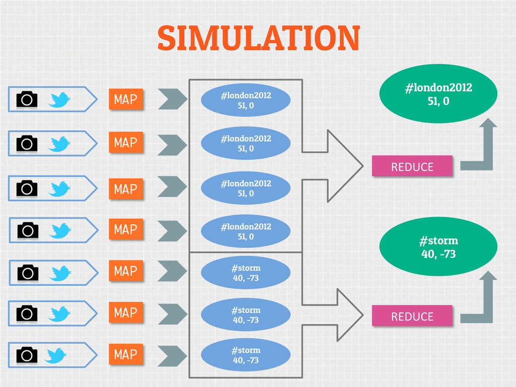SIMULATION MAP MAP MAP MAP MAP REDUCE  REDUC...