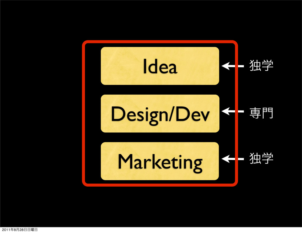 Idea Design/Dev Marketing ઐ໳ ಠֶ ಠֶ 2011೥8݄28೔೔༵೔