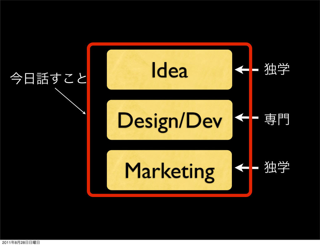 Idea Design/Dev Marketing ઐ໳ ಠֶ ಠֶ ࠓ೔࿩͢͜ͱ 2011೥...