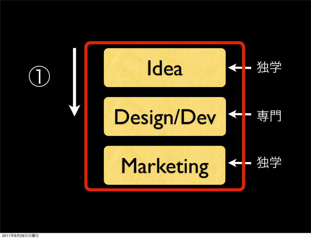 Idea Design/Dev Marketing ઐ໳ ಠֶ ಠֶ ᶃ 2011೥8݄28೔...