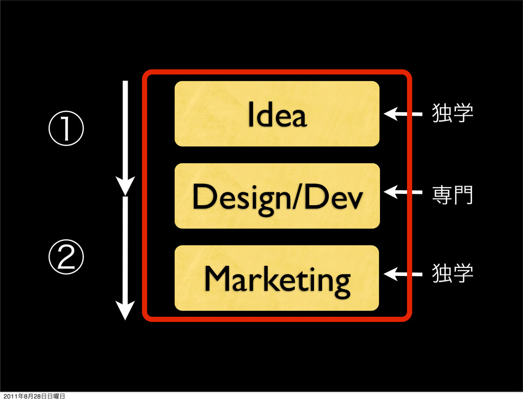 Idea Design/Dev Marketing ઐ໳ ಠֶ ಠֶ ᶃ ᶄ 2011೥8݄2...