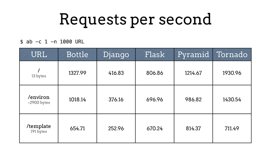 Requests per second URL Bottle Django Flask Pyr...