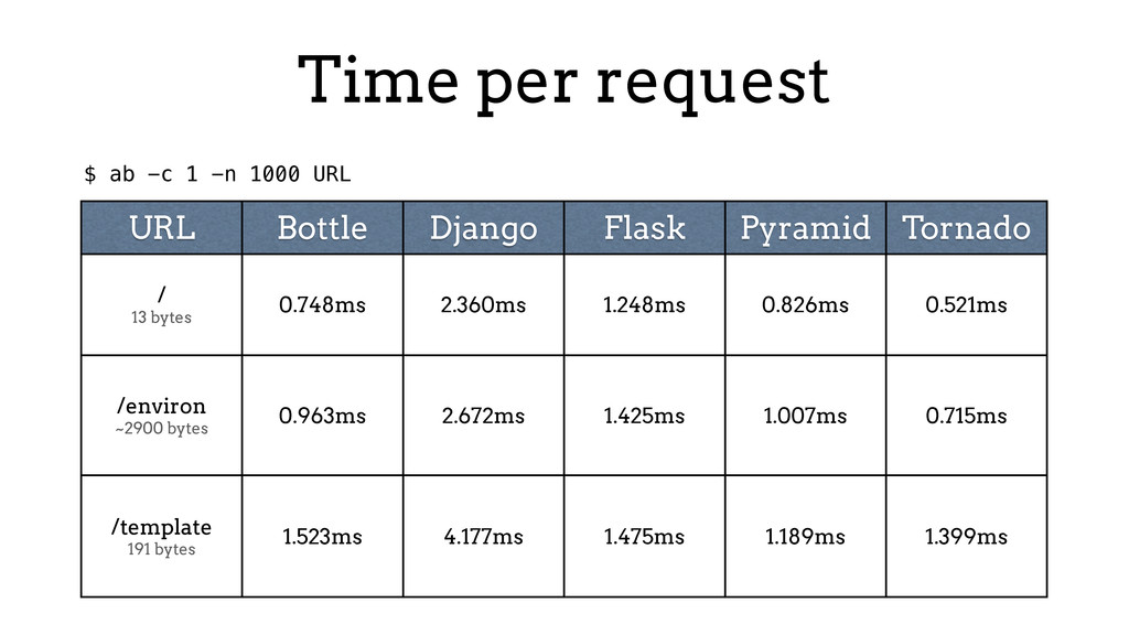 Time per request URL Bottle Django Flask Pyrami...