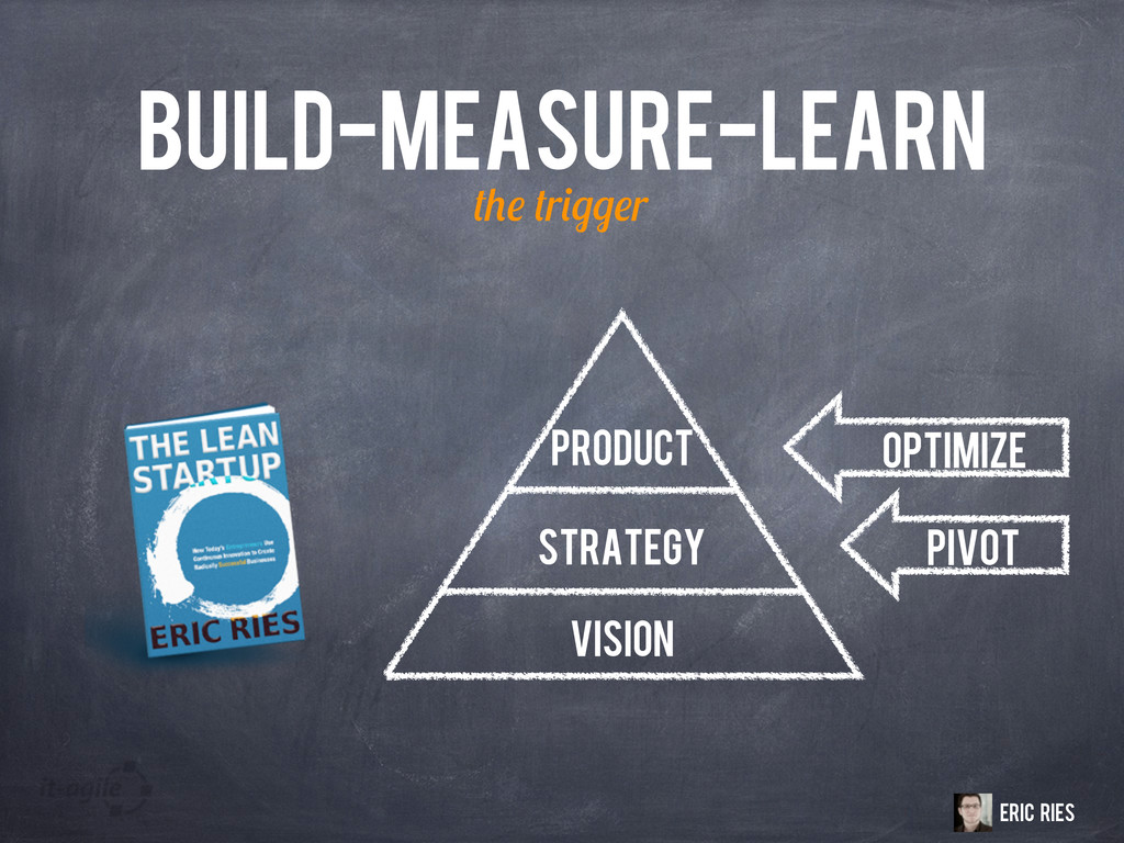 BUILD-MEASURE-LEARN r r Eric Ries Strategy Visi...
