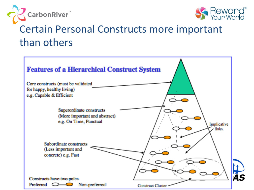 Certain Personal Constructs more im...