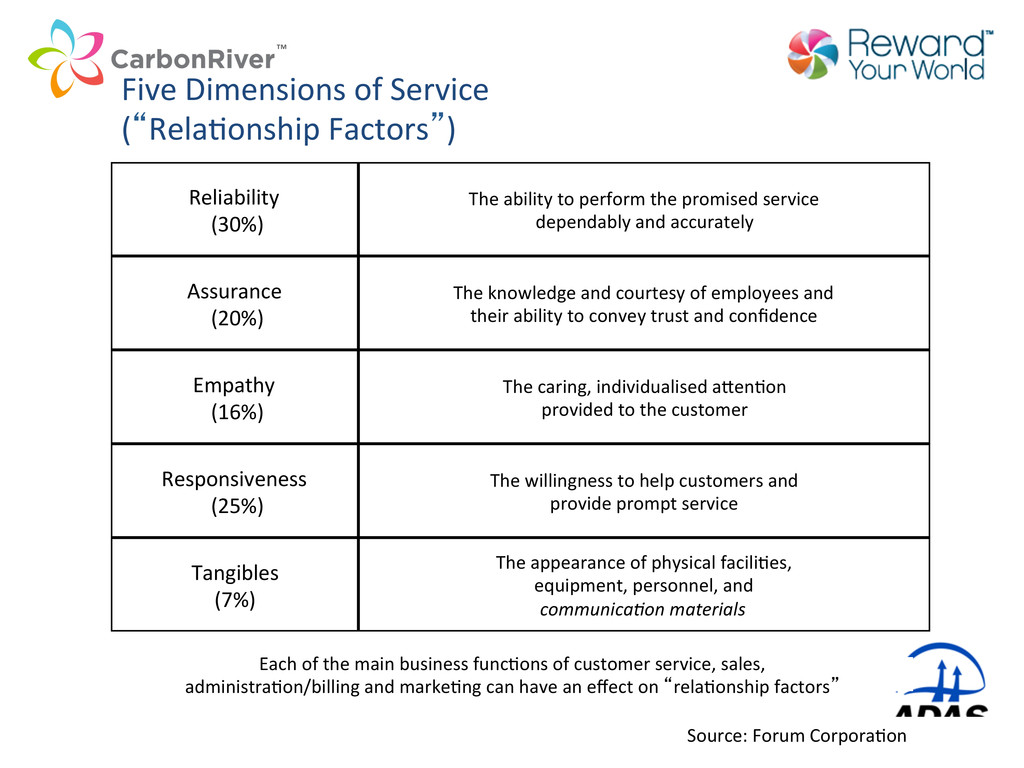 """Five Dimensions of Service  (""""RelaC..."""
