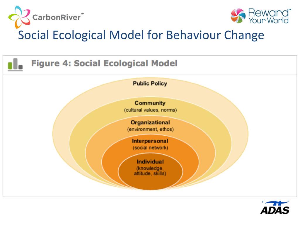 Social Ecological Model for Behavio...
