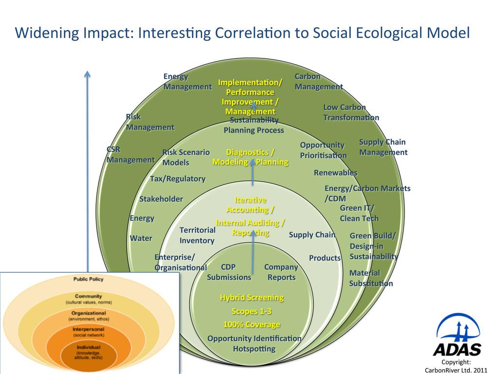 Widening Impact: InteresCng CorrelaCon...