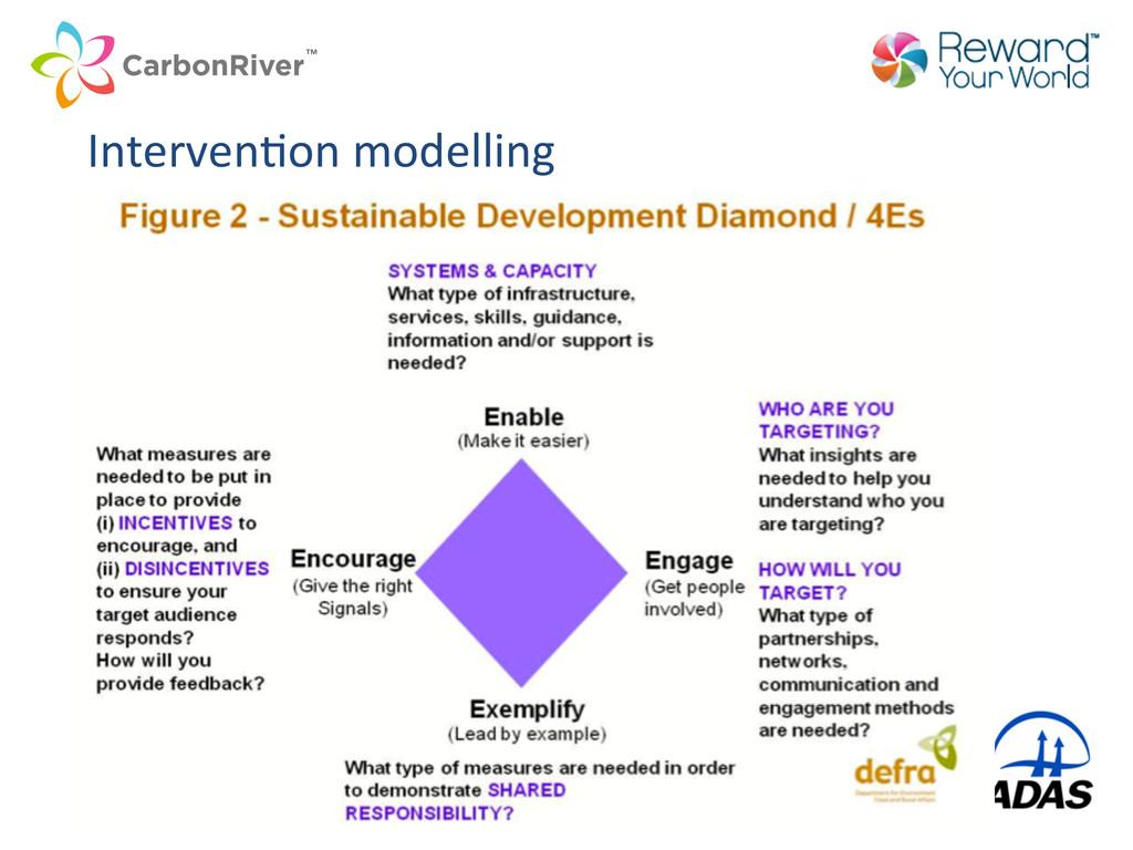 IntervenCon modelling