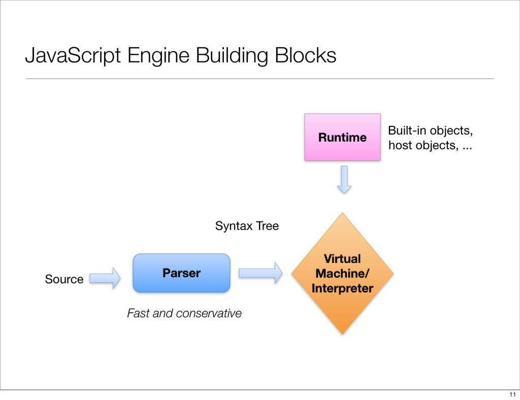 JavaScript Engine Building Blocks Virtual Machi...
