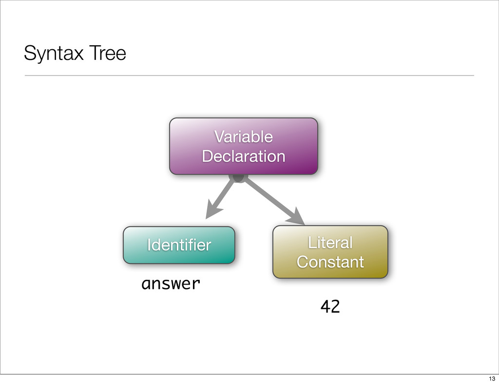Syntax Tree Variable Declaration Identifier Lite...
