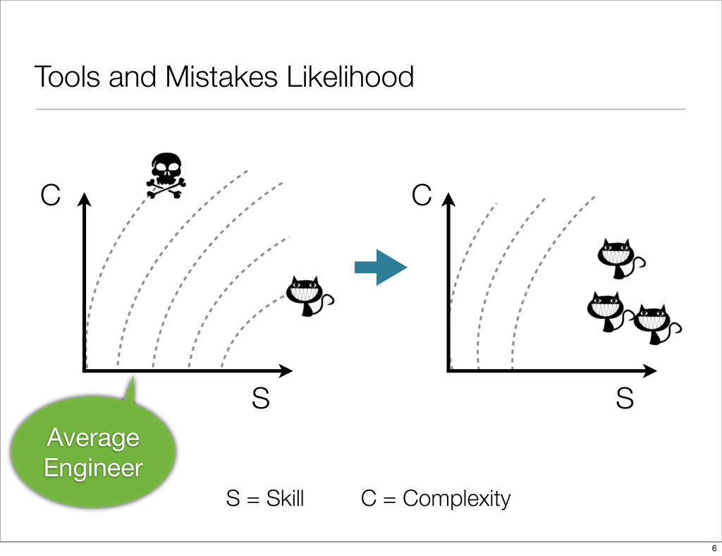 Tools and Mistakes Likelihood S = Skill C = Com...