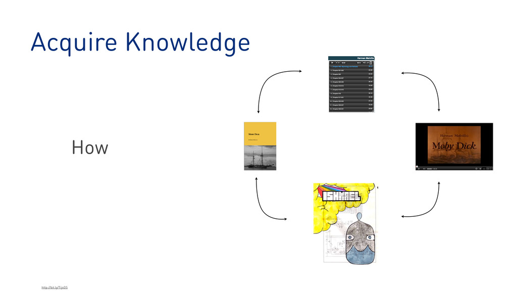 Acquire Knowledge http://bit.ly/TijsGS How