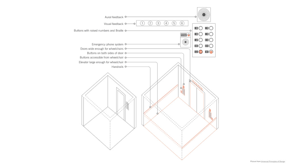 Picture from Universal Principles of Design