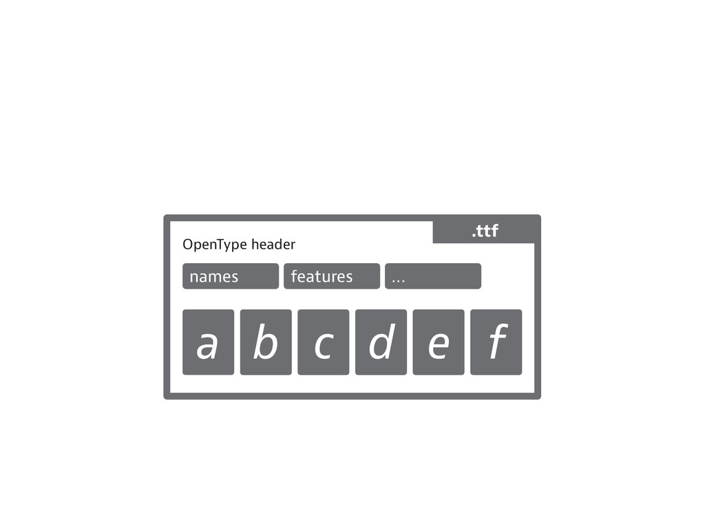 OpenType header names features ... a b c d e f ...