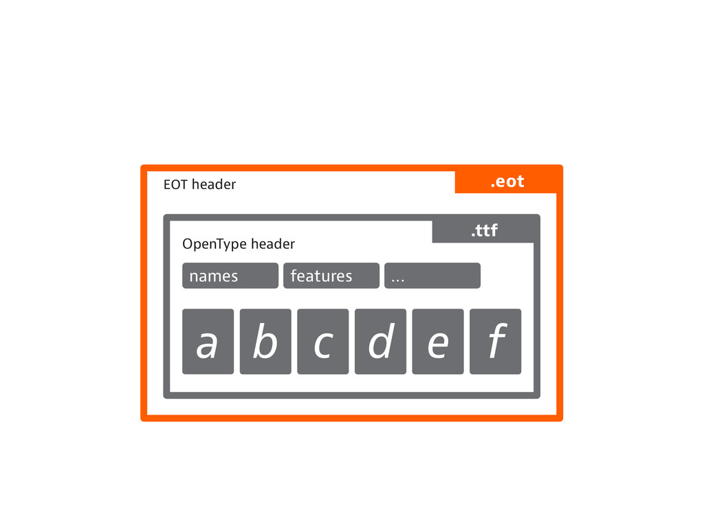 header OpenType header names features ... a b c...