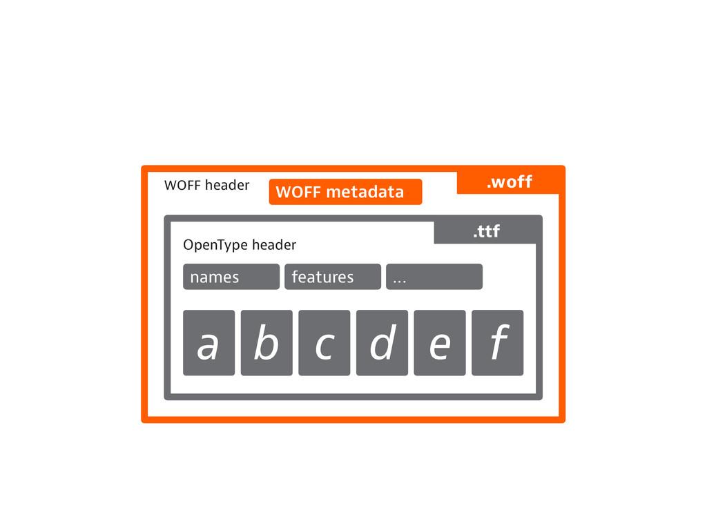 header metadata OpenType header names features ...