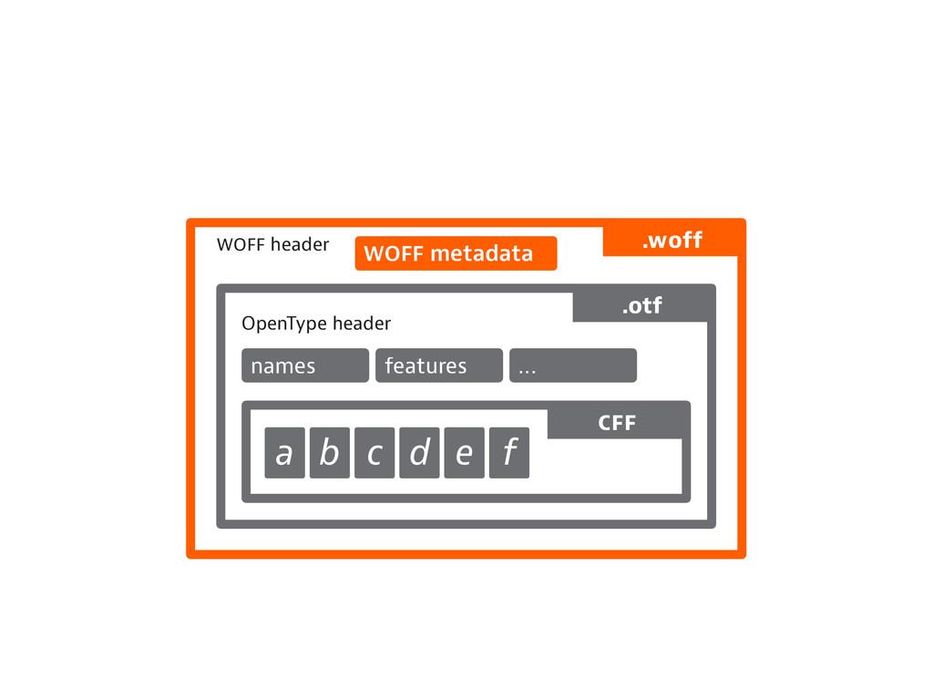 header OpenType header names features ... metad...