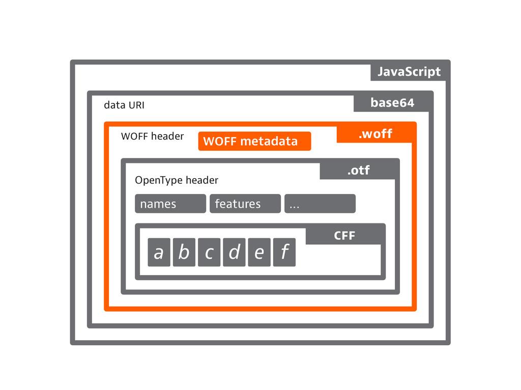 header data OpenType header names features ... ...