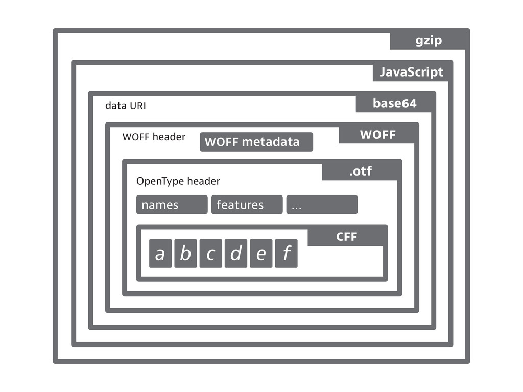 header data b c d e f OpenType header names fea...