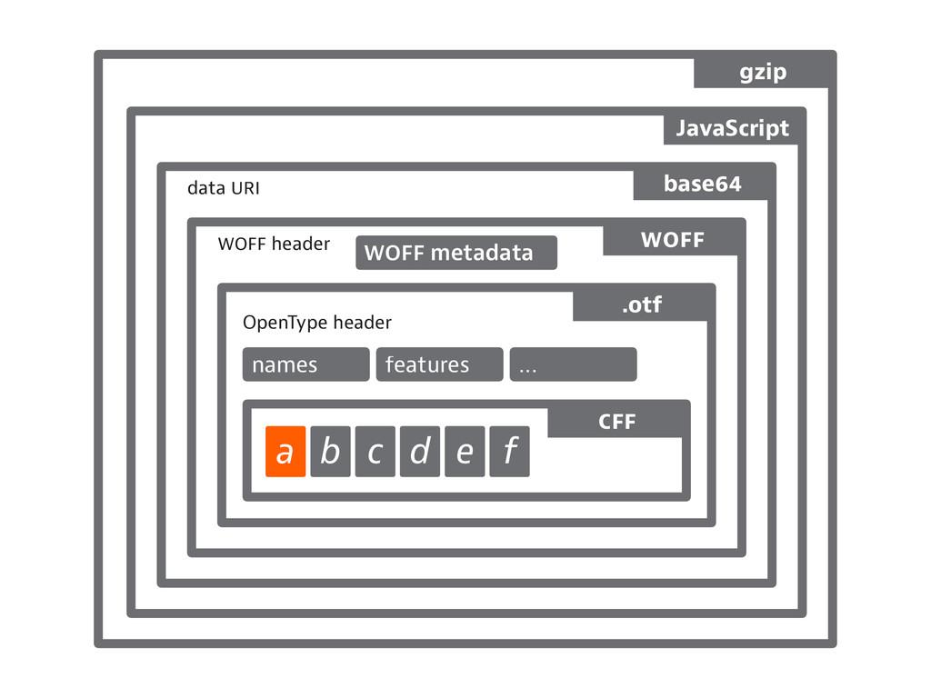 header data a b c d e f OpenType header names f...