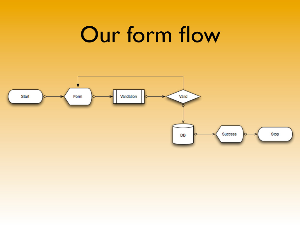 Our form flow