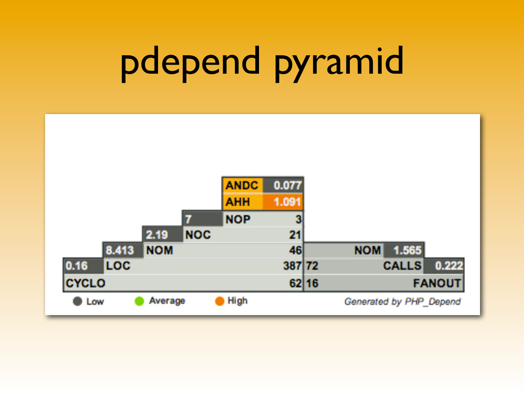 pdepend pyramid