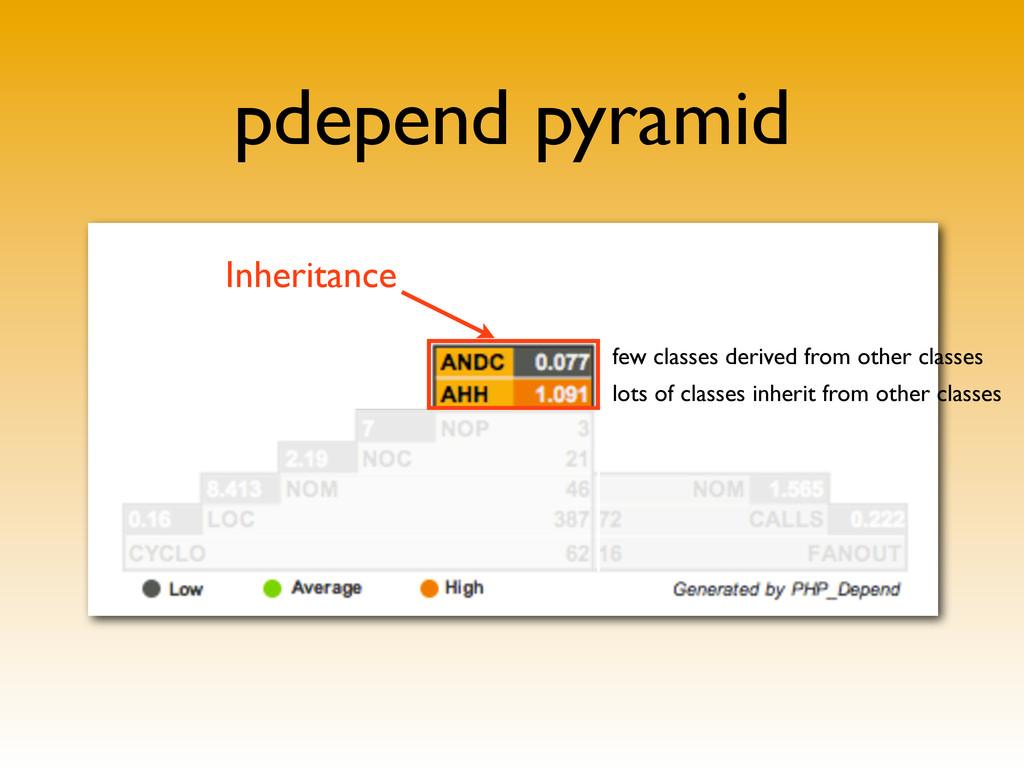 pdepend pyramid Inheritance few classes derived...