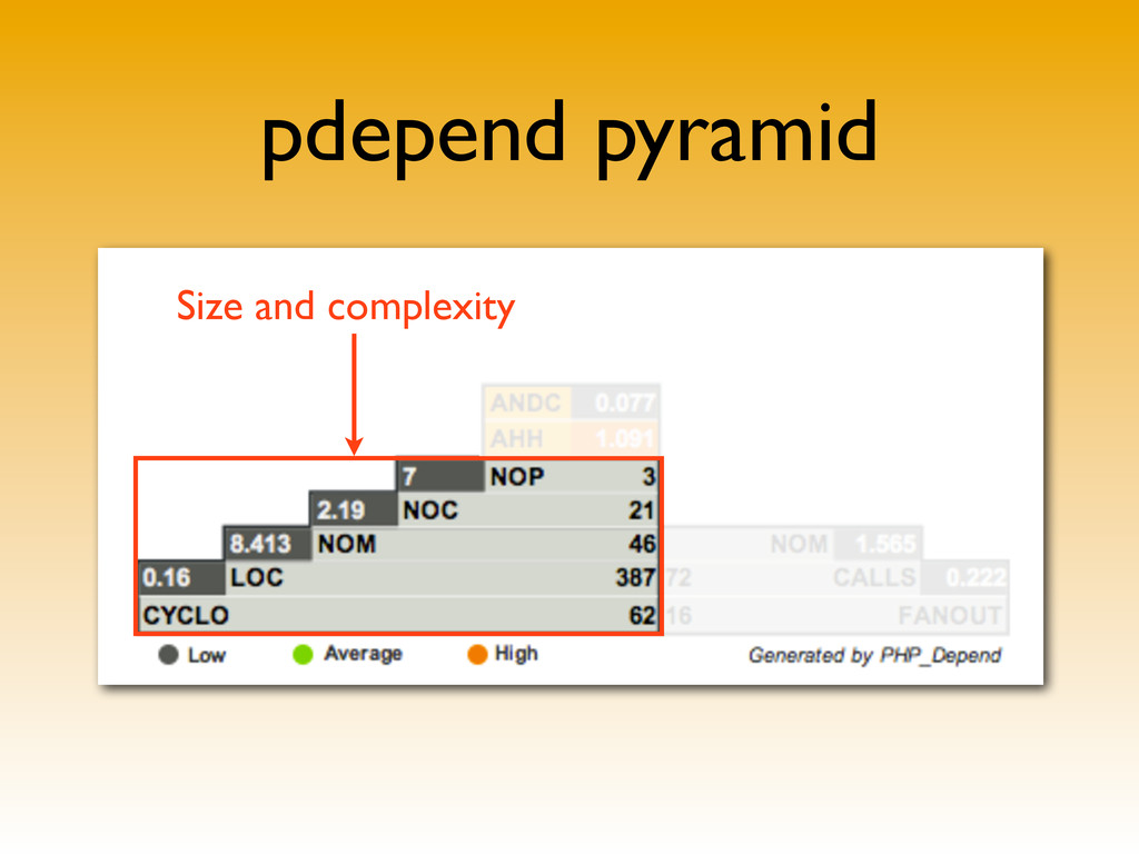 pdepend pyramid Size and complexity