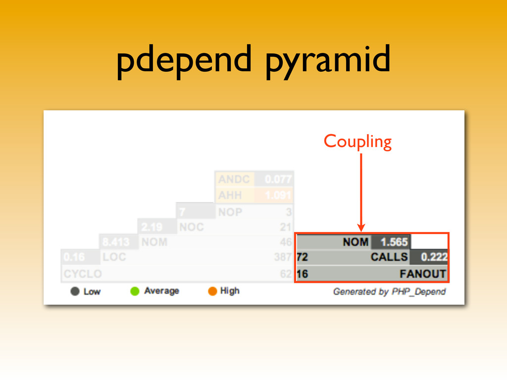 pdepend pyramid Coupling