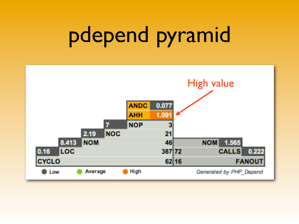 pdepend pyramid High value
