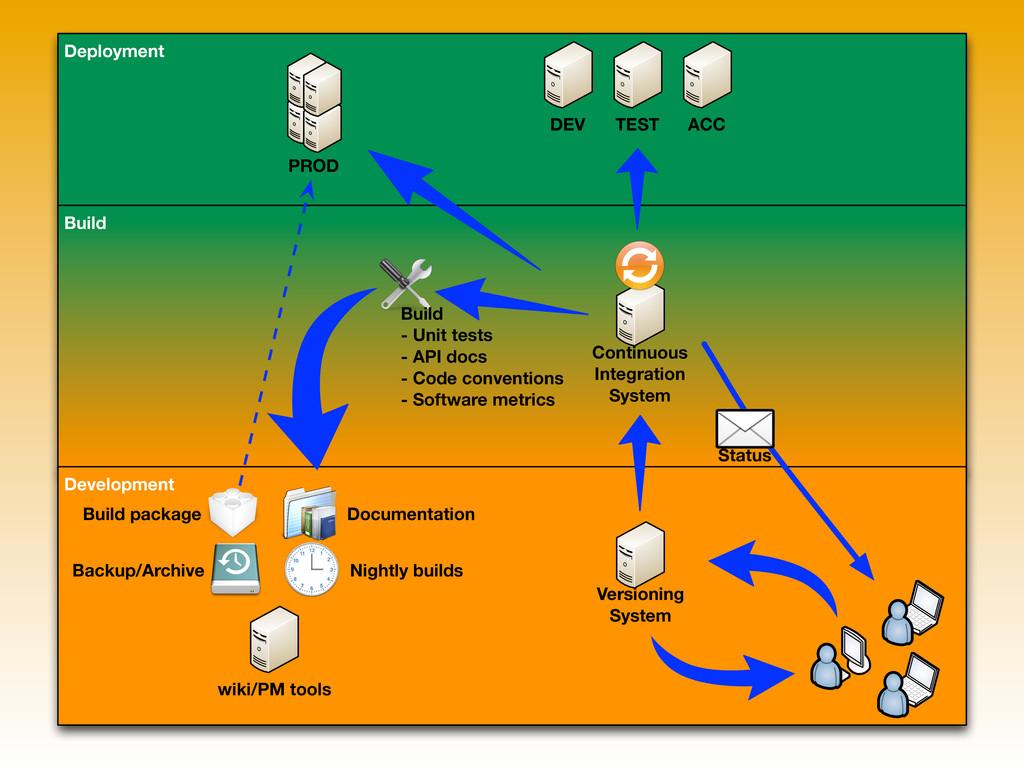 Deployment Build Development Versioning System ...