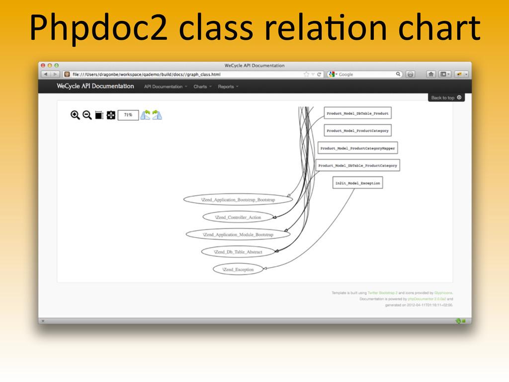 Phpdoc2 class rela>on chart