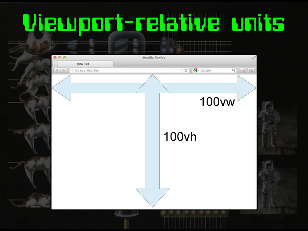Viewport-relative units 100vw 100vh