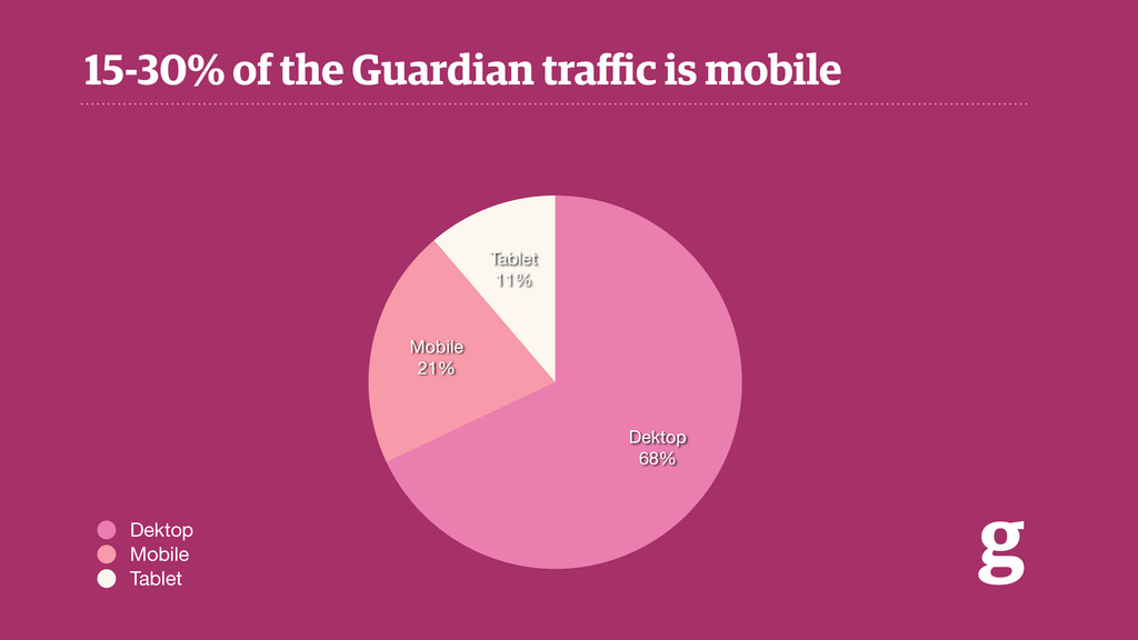 15-30% of the Guardian traffic is mobile g Tablet...