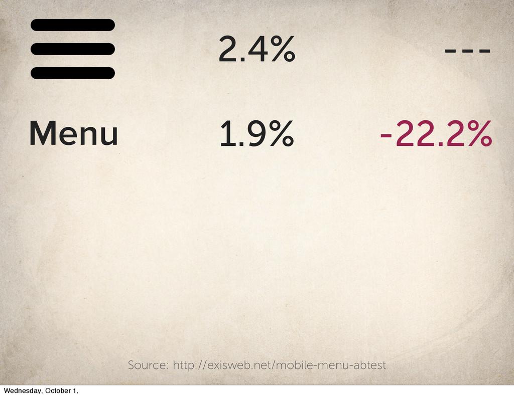2.4% --- 1.9% -22.2% Menu Source: http://exiswe...
