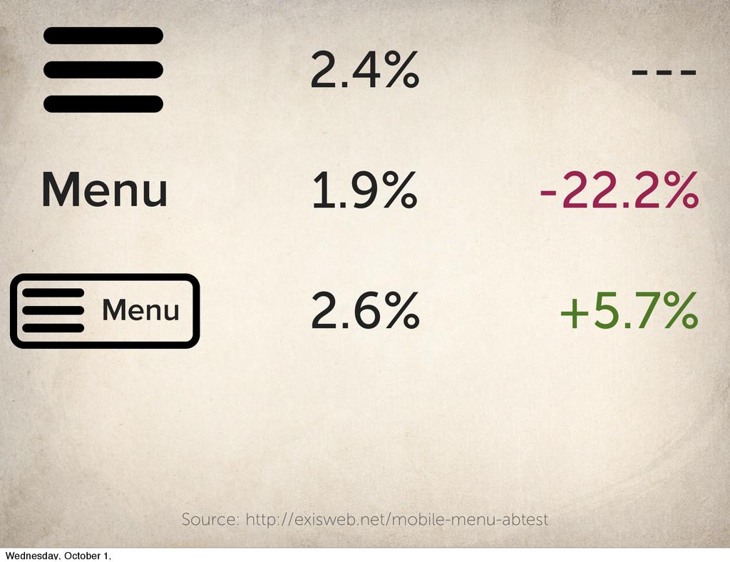 2.4% --- 1.9% -22.2% Menu Menu 2.6% +5.7% Sourc...