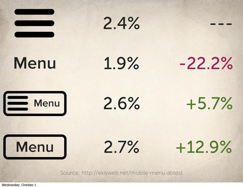 2.4% --- 1.9% -22.2% Menu Menu 2.6% +5.7% Menu ...