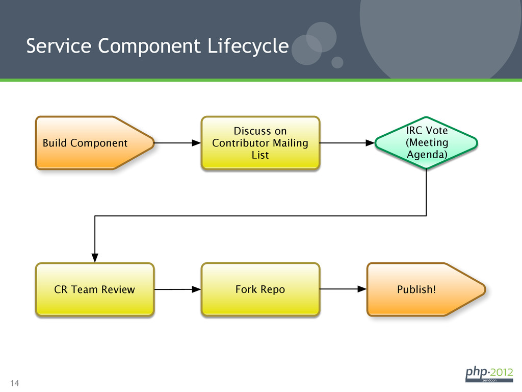 14 Service Component Lifecycle Discuss on Contr...