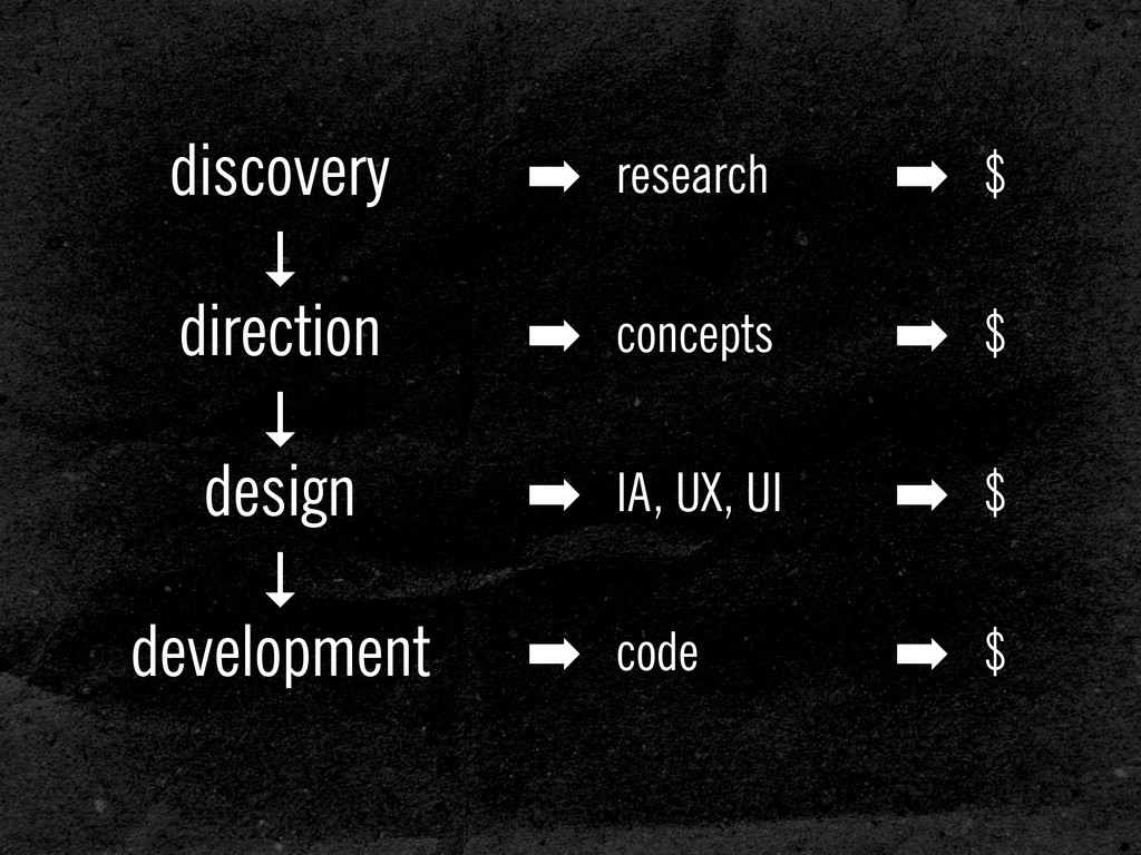 discovery ↓ direction ↓ design ↓ development ➡ ...