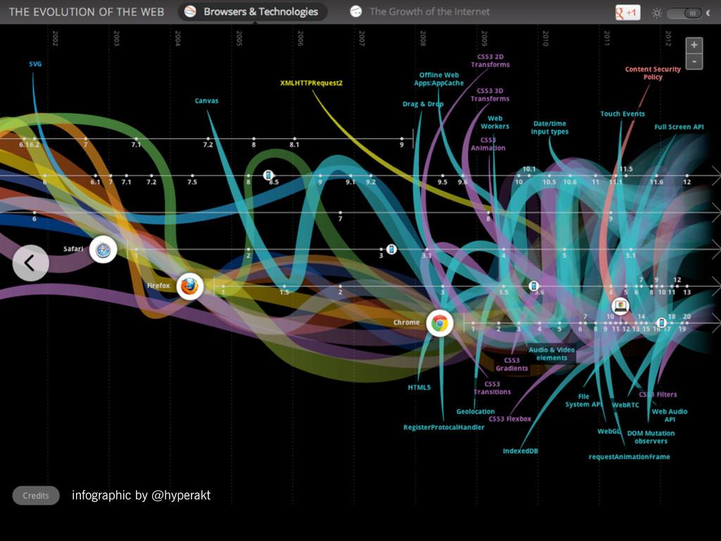 infographic by @hyperakt