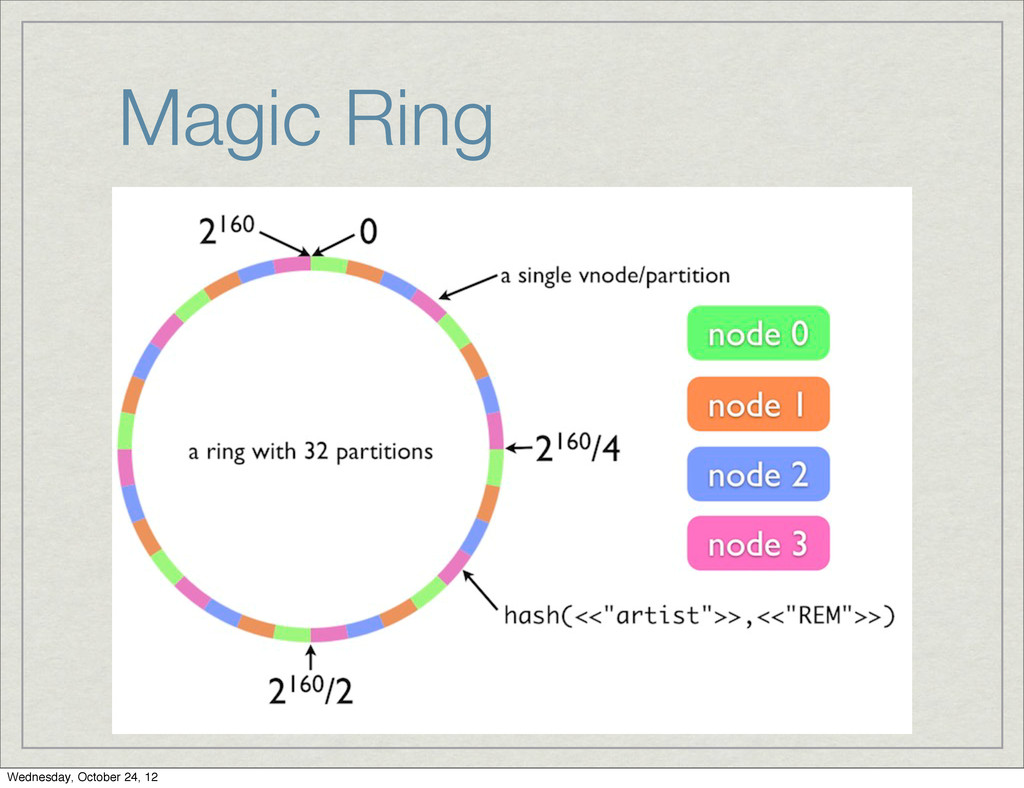 Magic Ring Wednesday, October 24, 12