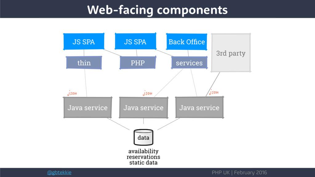 @gbtekkie PHP UK | February 2016 Web-facing com...