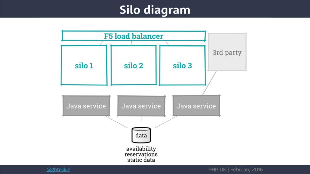 @gbtekkie PHP UK | February 2016 Silo diagram