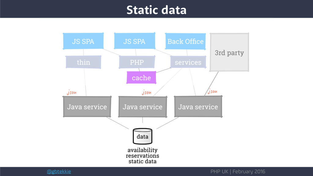 @gbtekkie PHP UK | February 2016 Static data