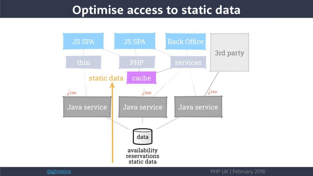 @gbtekkie PHP UK | February 2016 Optimise acces...