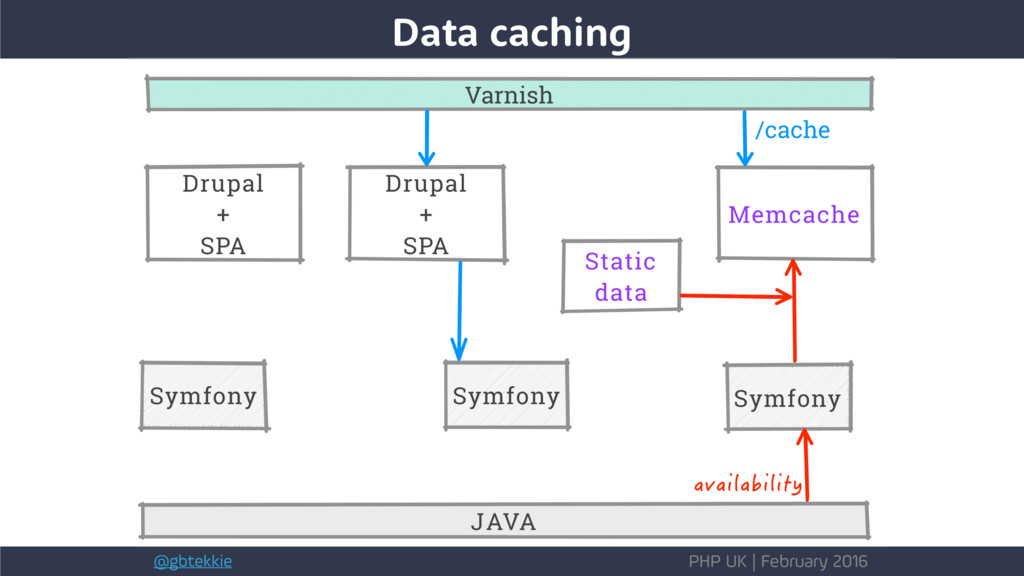 @gbtekkie PHP UK | February 2016 Data caching