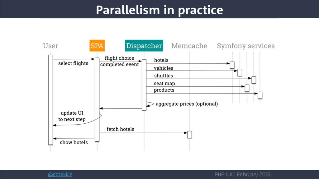 @gbtekkie PHP UK | February 2016 Parallelism in...