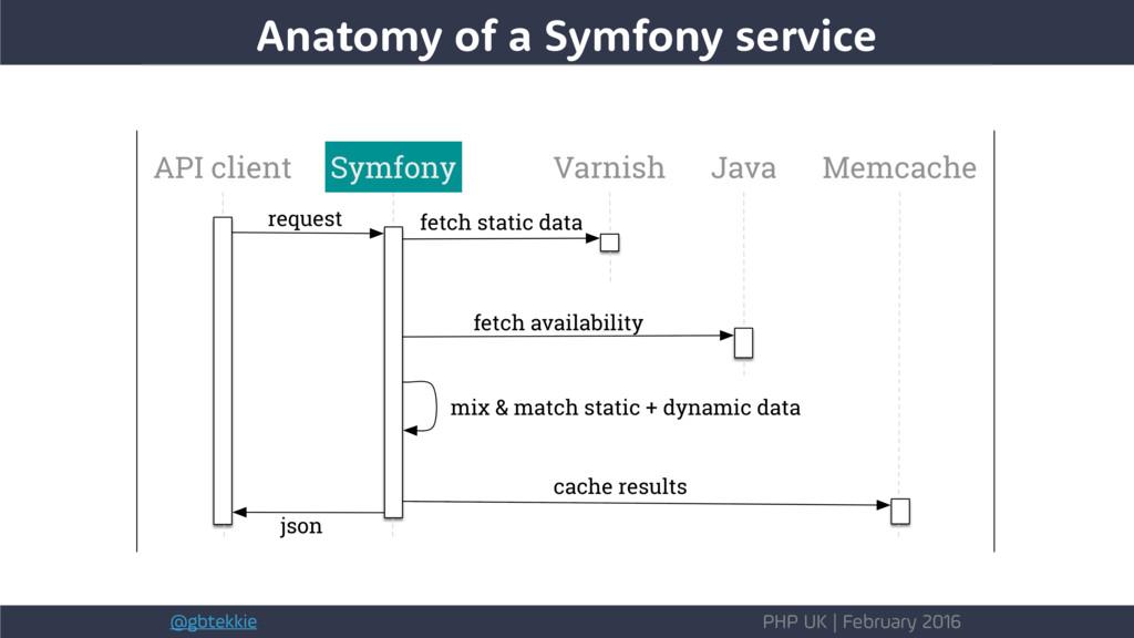 @gbtekkie PHP UK | February 2016 Anatomy of a S...